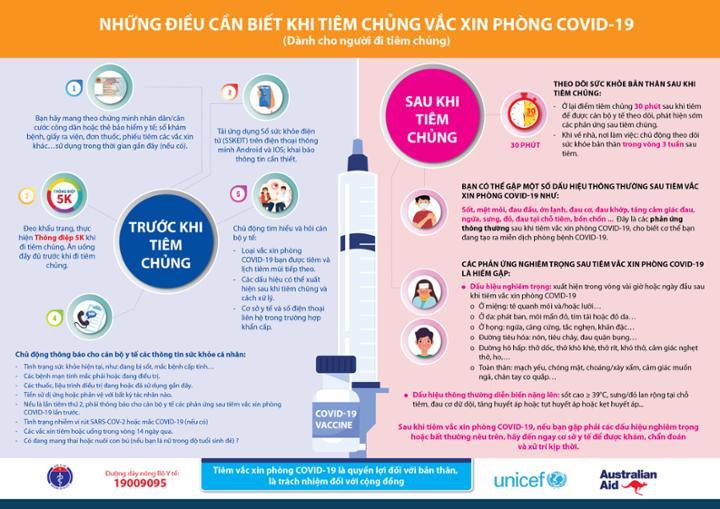 Những điều cần biết khi tiêm chủng vắc xin phòng COVID-19