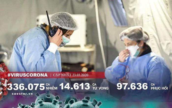 Hơn 14.000 người chết vì COVID-19 toàn cầu, số ca nhiễm ở New York còn cao hơn cả Hàn Quốc